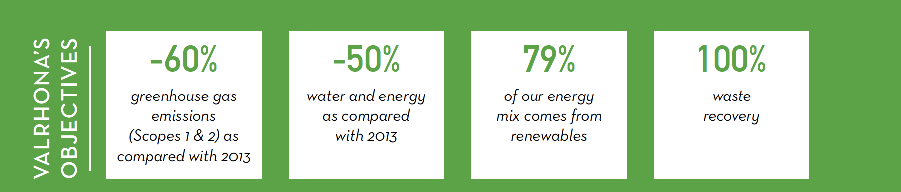 Valrhona CSR Report Carbon Footprint