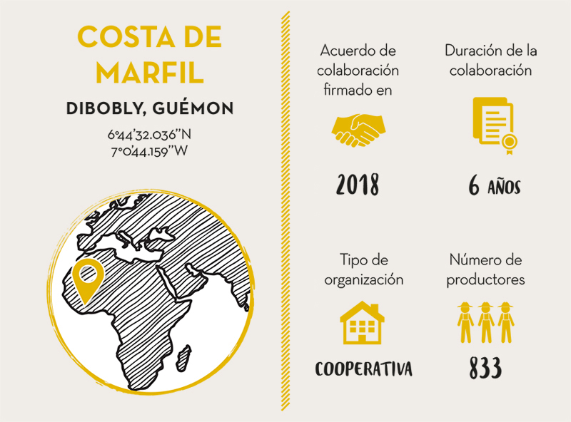 EKOOKIM-CAPEDIG, COLABORADOR CACAO COSTA DE MARFIL- LIVE LONG VALRHONA