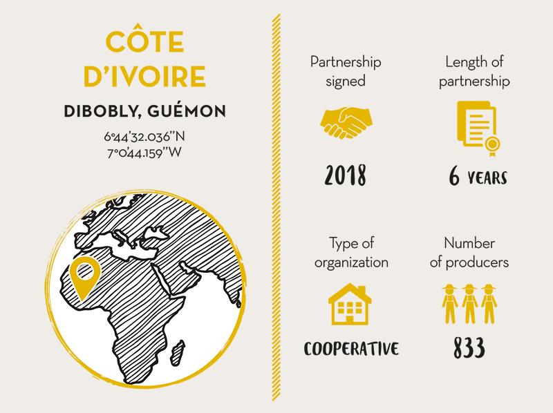 EKOOKIM-CAPEDIG Cocoa Partner Ivory Coast- LIVE LONG VALRHONA