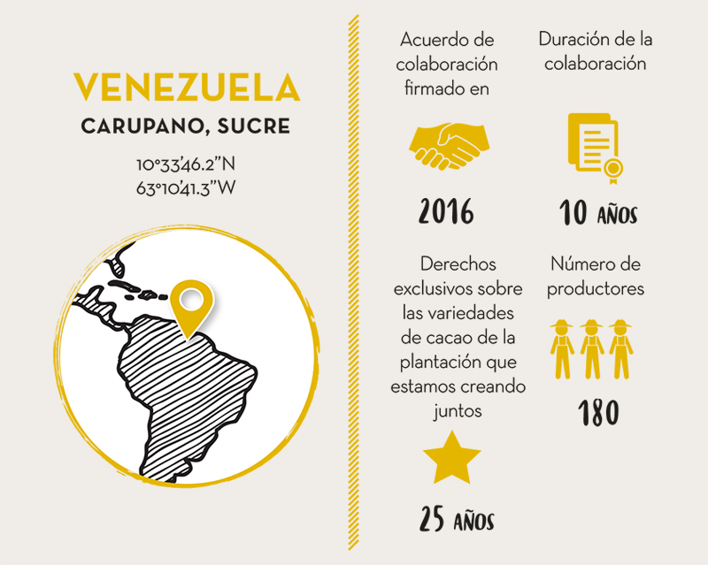 CACAO SAN JOSÉ COLABORADOR CACAO VENEZUELA: Live Long Valrhona