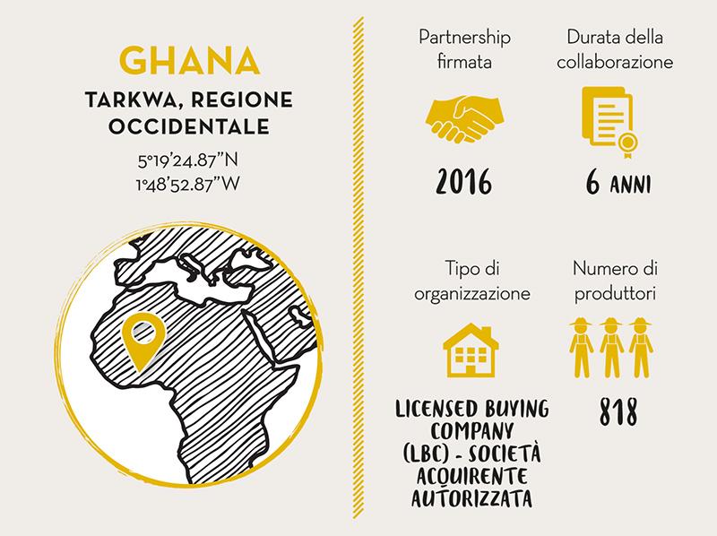FEDCO, Partner Cacao Ghana - LIVE LONG VALRHONA
