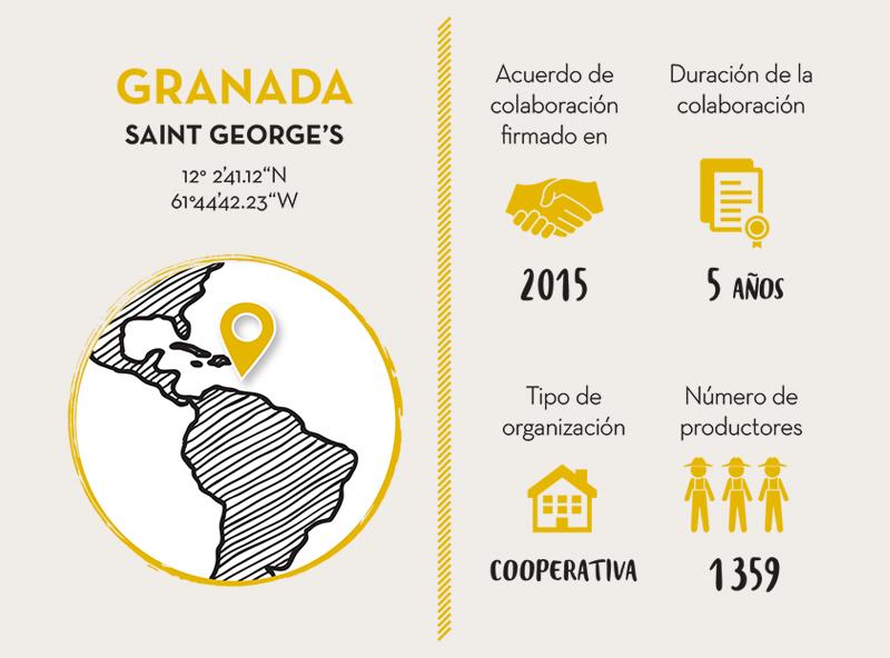 GRENADA COCOA ASSOCIATION COLABORADOR CACAO GRANADA - Live Long Valrhona