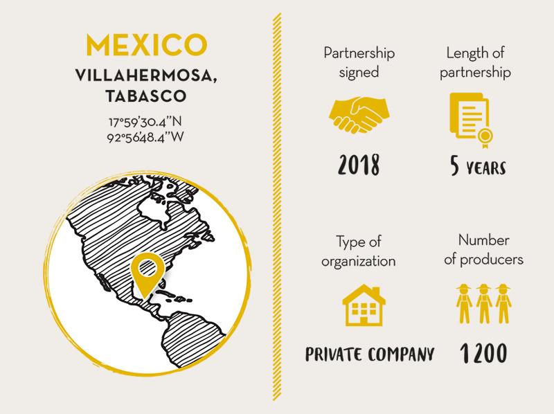 COMERCIALIZADORA DE SEMILLAS ALDAMA, Cocoa Partner MEXICO - Live Long Valrhona