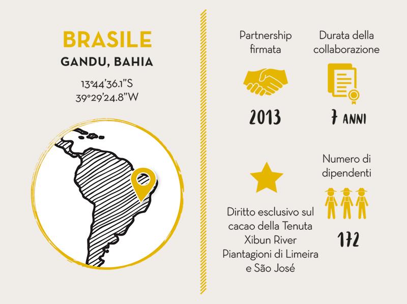 M. LIBÂNIO AGRÍCOLA S.A, Partner Cacao BRASILE - LIVE LONG VALRHONA