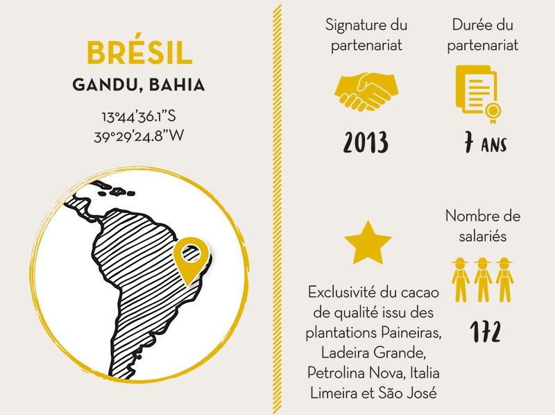 M. LIBÂNIO AGRÍCOLA S.A, PARTENAIRE CACAO BRÉSIL - LIVE LONG VALRHONA