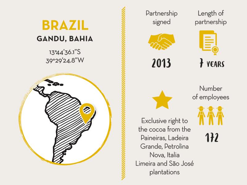 M. LIBÂNIO AGRÍCOLA S.A, Cocoa Partner: Brazil - LIVE LONG VALRHONA