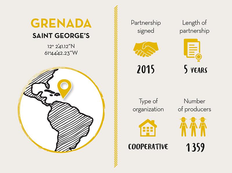 GRENADA COCOA ASSOCIATION, Cocoa Partner GRENADA - Live Long Valrhona