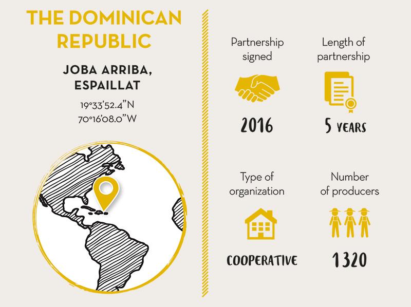 CONACADO, Cocoa Partner The Dominican Republic - LIVE LONG VALRHONA